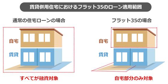 賃貸併用住宅におけるフラット35のローン適用範囲