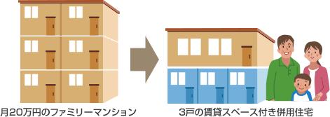 賃貸併用住宅のシミュレーション