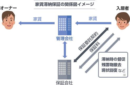 家賃滞納保証の関係図イメージ