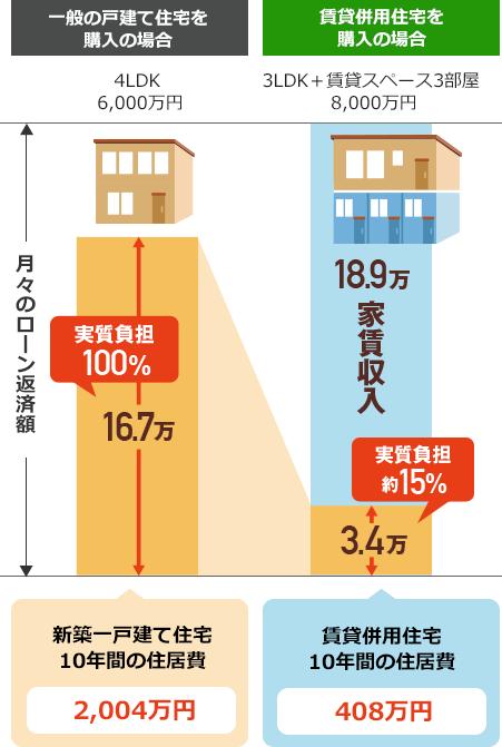 戸建て住宅と賃貸併用住宅のローン返済額の比較