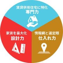 専門力(賃貸併用住宅に特化)、設計力(家賃を最大化)、仕入れ力(情報網と選定眼)